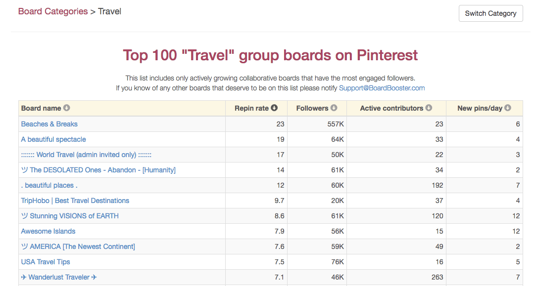 Get More Pinterest Followers Group Boards